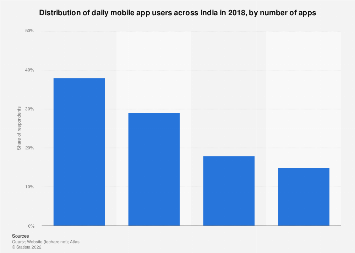 Daily mobile app usage share in India 2018 by number of apps