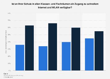 Umfrage zur Verfügbarkeit von schnellem Internet und WLAN in Klassenzimmern 2019