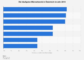 Häufigste Männerberufe in Österreich 2018