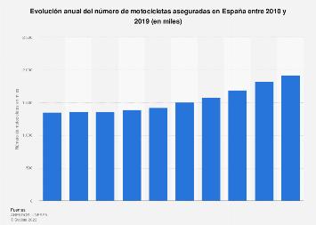 Evolución del número de motocicletas aseguradas España 2010-2017