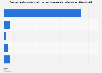 How often Canadians used cannabis in past three months 2019