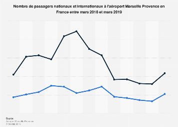 Nombre mensuel de passagers à l'aéroport Marseille Provence en France 2018-2019
