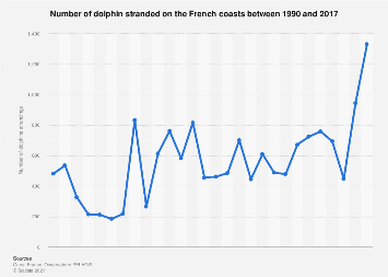 Number of stranded dolphins found in France 1990-2017
