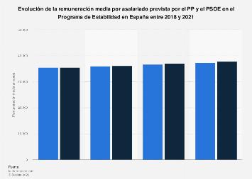 Salario medio previsto por el PP y el PSOE en España 2018-2021
