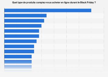 Type de produits achetés en ligne pendant le Black Friday en France 2017