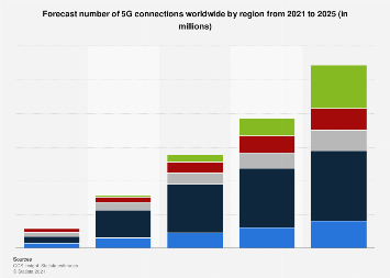 Number of 5G connections worldwide by region 2021-2025