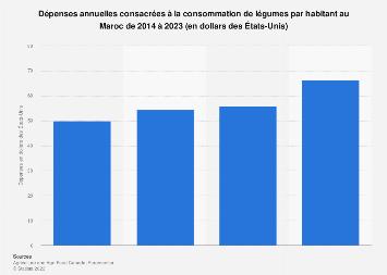 Valeur de la consommation annuelle de légumes par habitant au Maroc 2014-2023