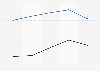 Montant des ventes du groupe Bouygues par zone géographique 2016-2018
