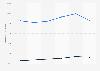 Valeur du chiffre d'affaires de Bouygues selon les ventes 2016-2017