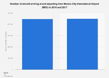Mexico City International Airport aircraft movements 2016-2017