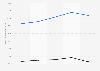 Valeur du chiffre d'affaires de Vinci par type de vente 2016-2017