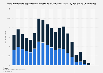 Russia Men And Women By Age 2019