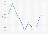 Home renting rate Japan 2010-2018
