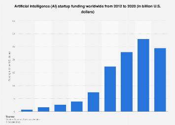 AI startup funding worldwide 2012-2018