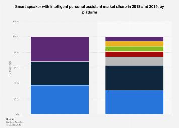 Global smart speaker vendor market share 2018 and 2019