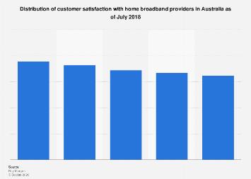 Home broadband provider customer satisfaction in Australia 2018