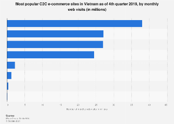 Leading C2C e-commerce sites Vietnam 2019 by monthly visits