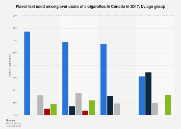 E-cigarette flavor last used among Canadians by age 2017