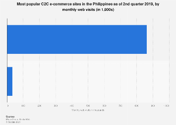 Leading C2C e-commerce sites Philippines 2019 by monthly web visits