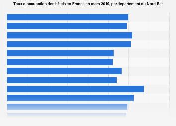 Taux d'occupation des hôtels par département du Nord-Est de la France mars 2019