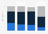 Gestion des coûts d'expédition par les e-commerçants par taille en France 2015