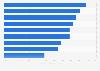 Disposition des acheteurs en ligne à payer pour leur livraison en France 2015