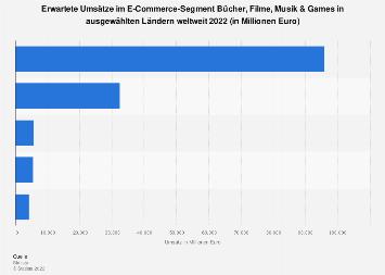 Umsatz im E-Commerce-Segment Bücher, Filme, Musik & Games in ausgewählten Ländern 2018