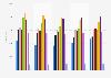 Nombre d'employés du groupe Eiffage en France par tranche d'âge 2014-2018