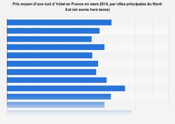 Prix moyen d'une nuitée à l'hôtel par villes majeures du Nord-Est français mars 2019