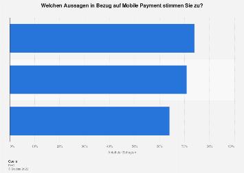 Umfrage zu Nachteilen von Mobile Payment in der Schweiz 2019