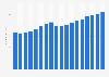 Tarif journalier moyen des chambres d'hôtel aux États-Unis 2001-2018