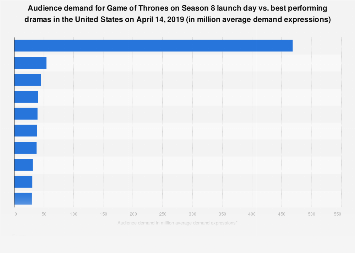 Demand for Game of Thrones on launch day in the U.S. 2019