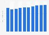 Tarif moyen journalier des chambres d'hôtel au Royaume-Uni 2008-2017