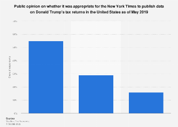 Attitudes to the New York Times publishing Trump's tax data U.S. 2019
