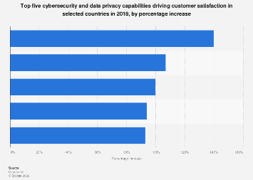 Data privacy capabilities driving customer satisfaction 2018