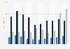 Chiffre d'affaires de l'Inter Milan par source 2008-2018