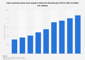 Private sector bank assets value in India 2012-2018