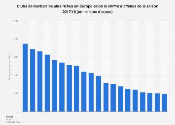 Top 20 des clubs de football les plus riches en Europe saison 2017/18