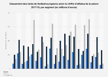 Classement des revenus des meilleurs clubs de football européens par segment 2017/18