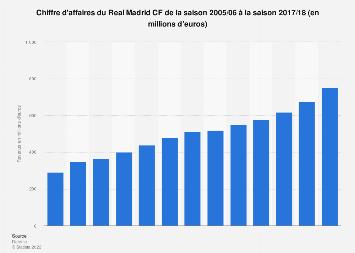 Chiffre d'affaires du Real Madrid 2005-2018