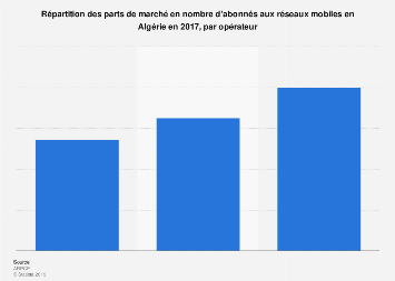 Part de marché en nombre d'abonnés aux réseaux mobiles par opérateur en Algérie 2017