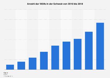 Wölfe in der Schweiz bis 2018