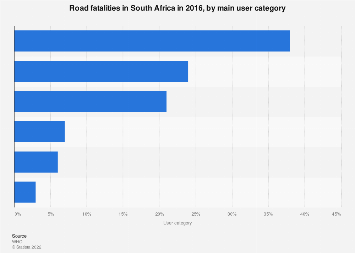 South African road fatalities - user category breakdown 2016
