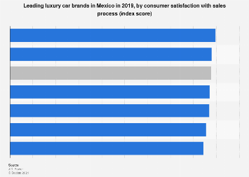 Mexico: luxury car brands 2019, by satisfaction with sales process