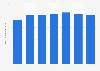 Chiffre d'affaires des entreprises fabricantes d'instruments France 2009-2015
