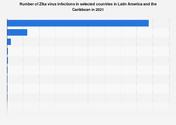 Latin America: zika virus cases 2018, by country