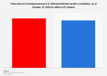 Leading 2020 presidential election candidates, by amount fundraised U.S. 2019