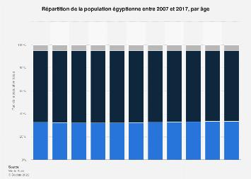 Répartition de la population par âge en Egypte 2007-2017