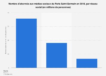Nombre d'abonnés du Paris Saint-Germain par réseau 2018