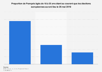 Part de jeunes Français au courant de la date des élections européennes de 2019
